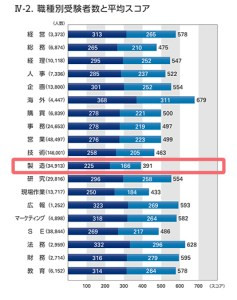 TOEICスコア, 2017年度, データ, 統計, 公開テスト, IPテスト, スコア分布, 平均点, 職種別受験者数, 製造