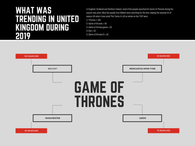 Game of thrones game of thrones figures uk Stats. What was trending in 2019