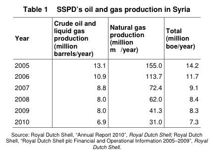 Shell in Syria | Royal Dutch Shell Plc  com