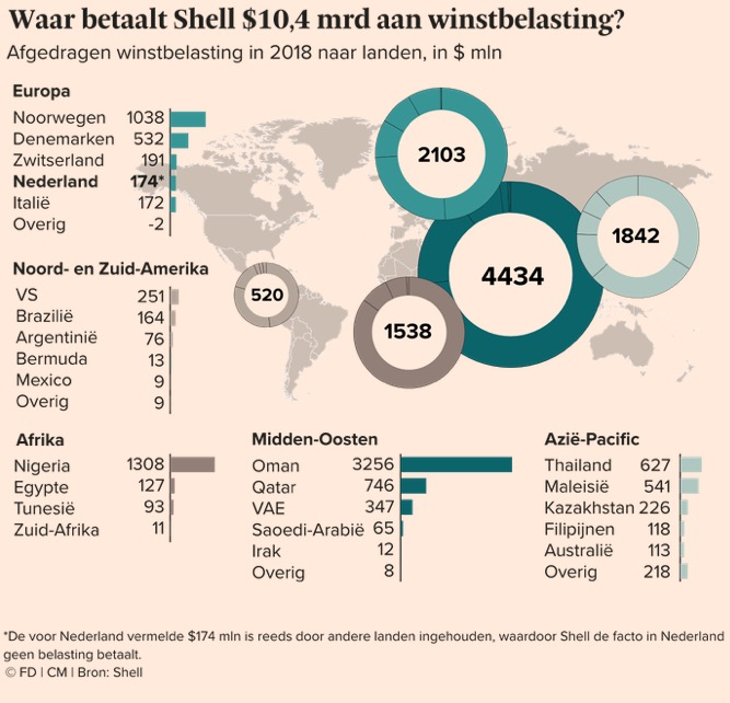 Oil Giant Shell Public Report Shows it Paid no Netherland Corporate Income Tax in 2018 1