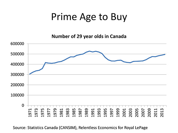 Prime Age to Buy