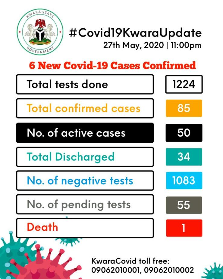 BREAKING..... COVID-19 CASES INCREASE TO 85 IN KWARA