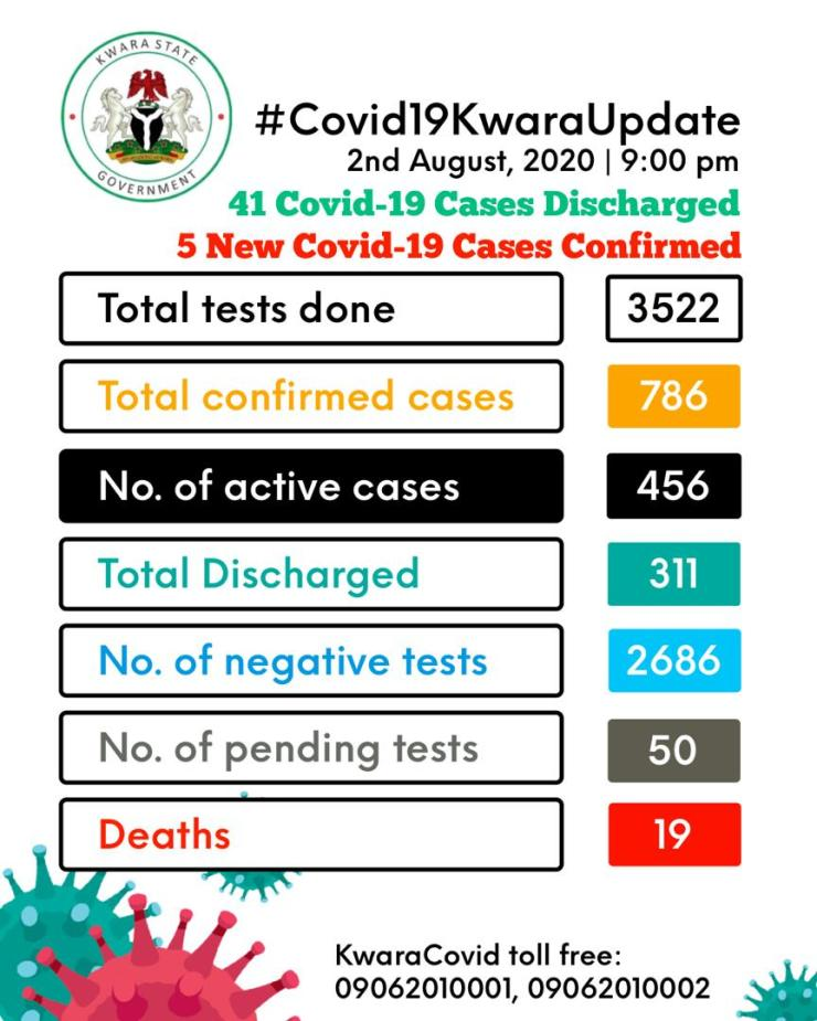 Kwara records 2 COVID-19 deaths, discharges 42 patients