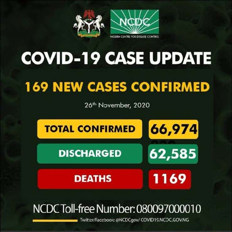NCDC records 169 new infections, total now 66,974