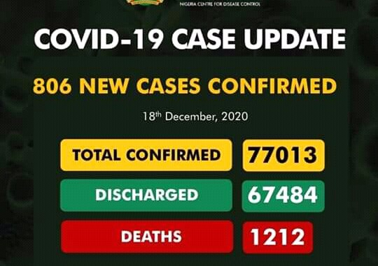 COVID-19: NCDC records 806 new infections, 11 additional deaths