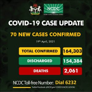 COVID-19: NCDC conducts 1,870,915 tests, confirms 70 new infections