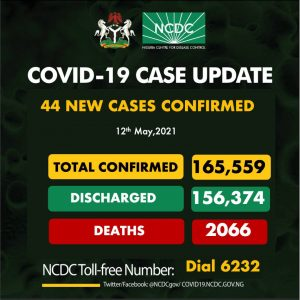 COVID-19: NCDC records 1 death, 44 new infections
