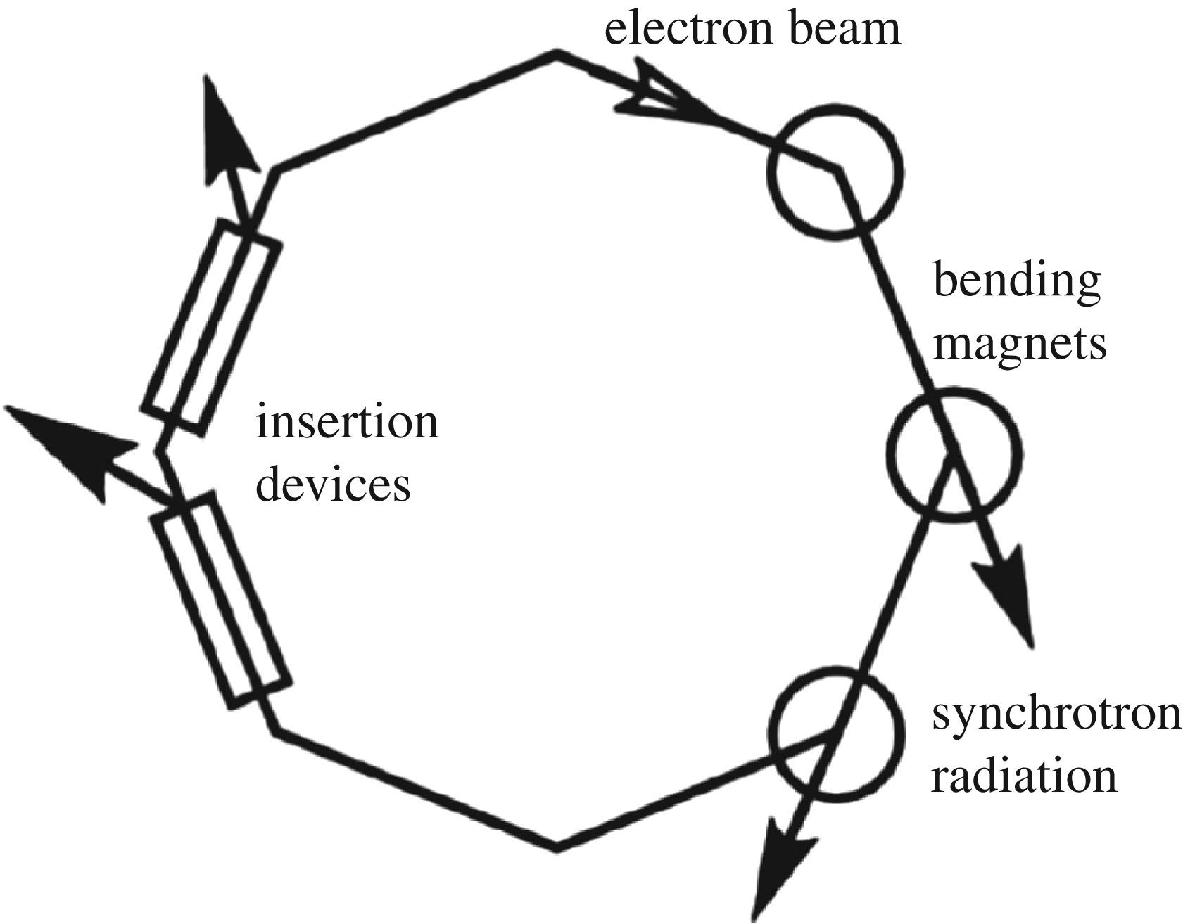 The Development And Exploitation Of Synchrotron Single