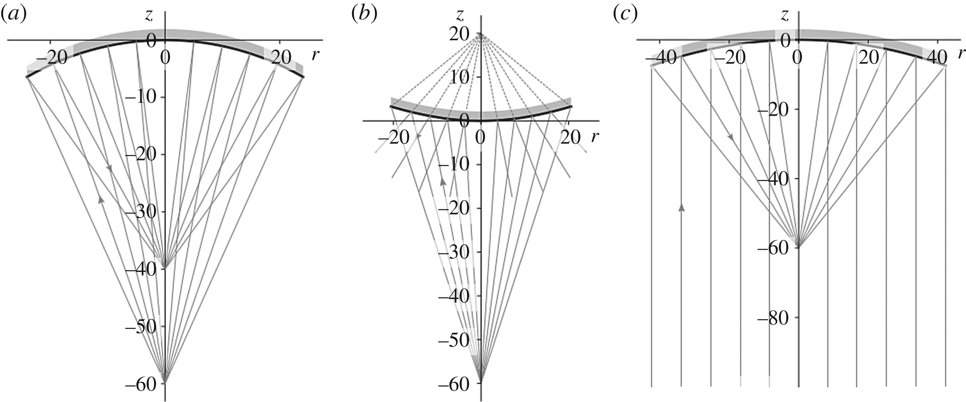 Explicit Cartesian Oval As A Superconic Surface For