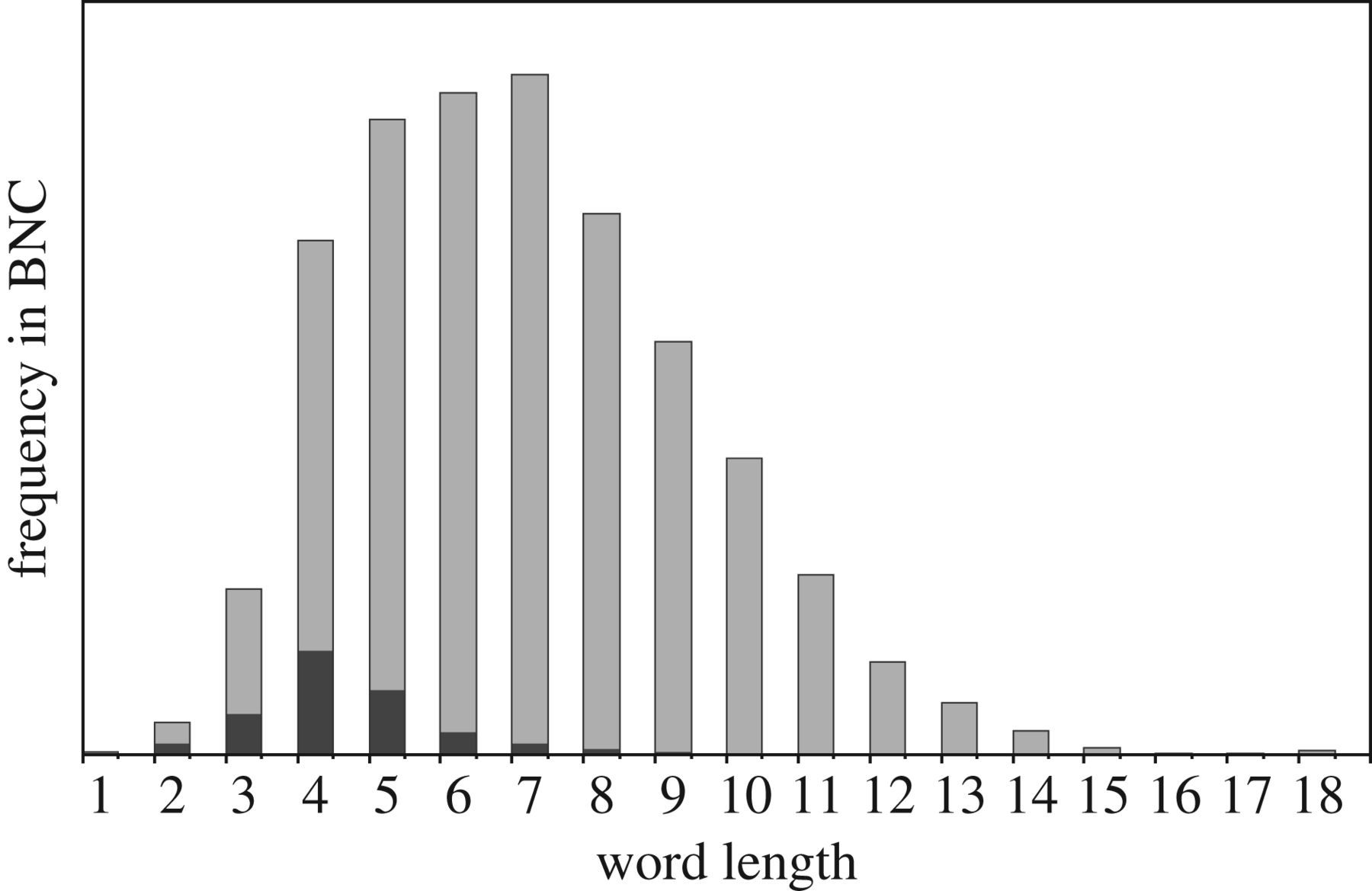The Deep History Of The Number Words