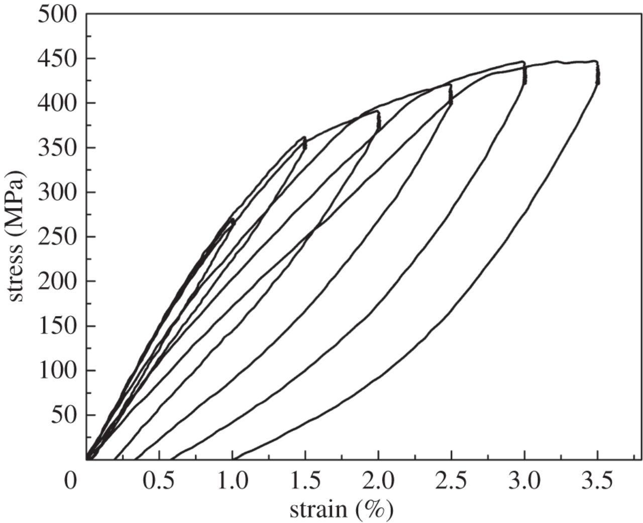 Elastocaloric Effect In Cualzn And Cualmn Shape Memory