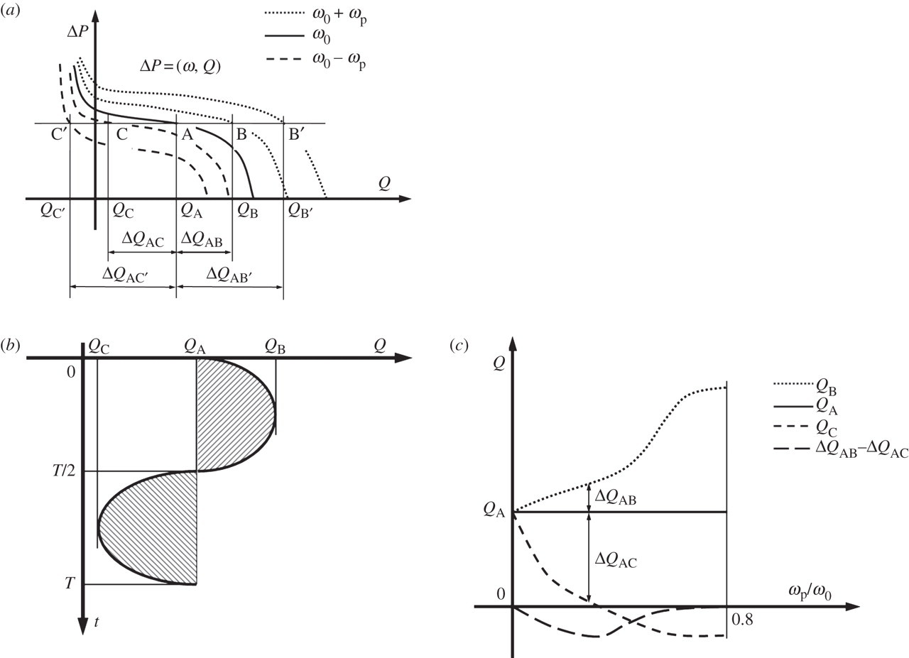 Computational Modelling And Evaluation Of Cardiovascular Response Under Pulsatile Impeller Pump