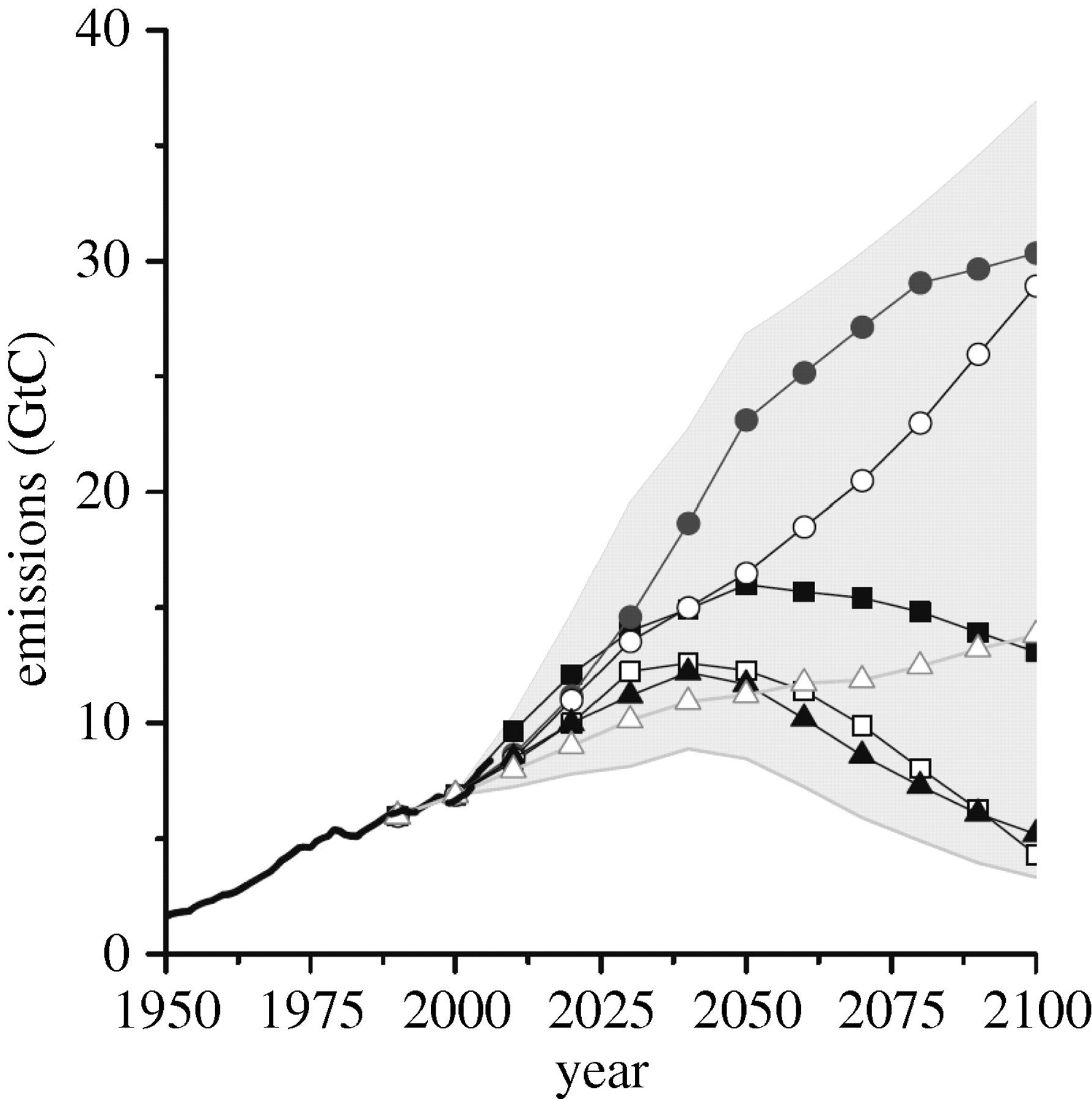 When Could Global Warming Reach 4 C