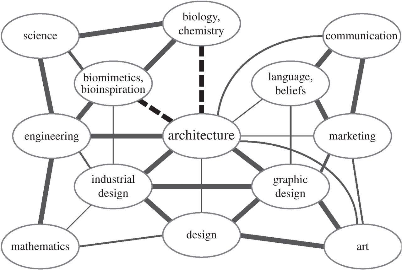 Bioarchitecture Bioinspired Art And Architecture A