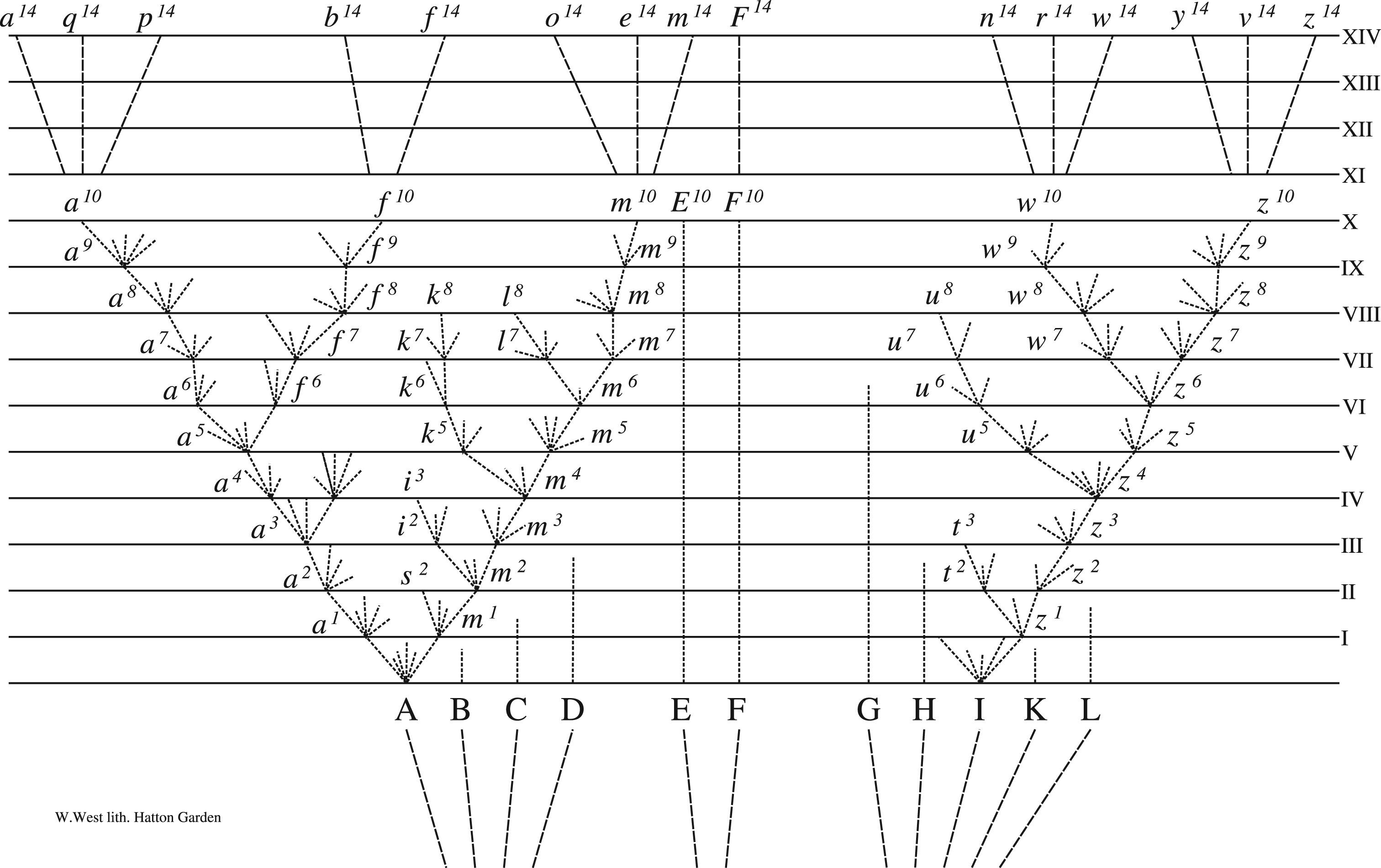 20 Inspiration Pearson Darwins Theory Of Evolution Chart