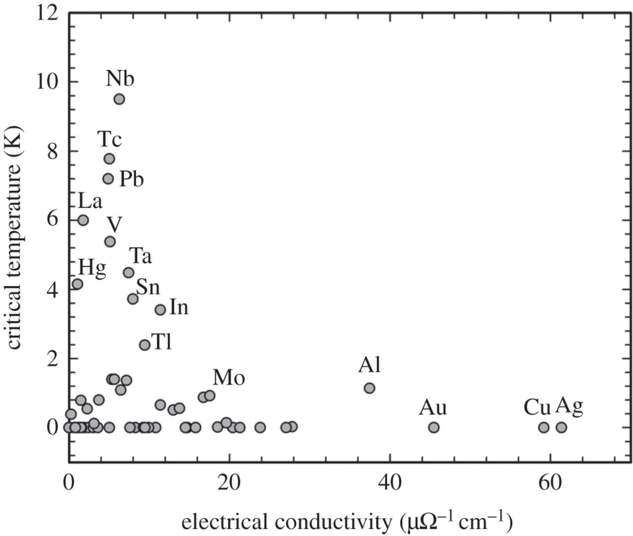 Superconductivity In Transition Metals