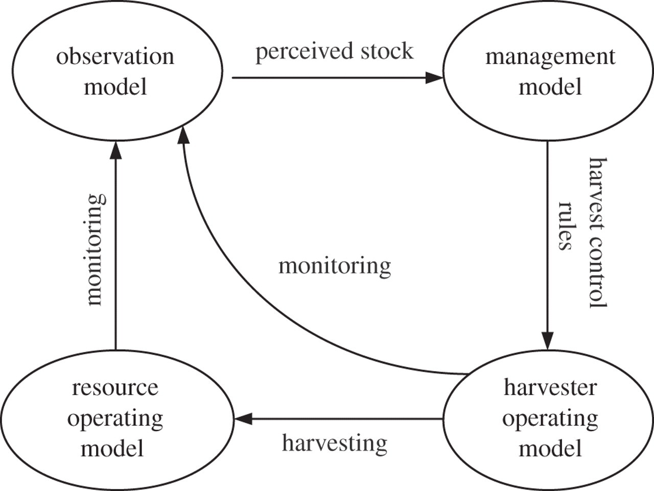 Interactions Between Human Behaviour And Ecological