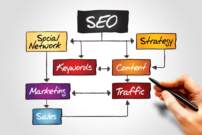 SEO Search Engine Optimization by Roy Asfar