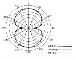 Fig. 2 bidirectional polar pattern
