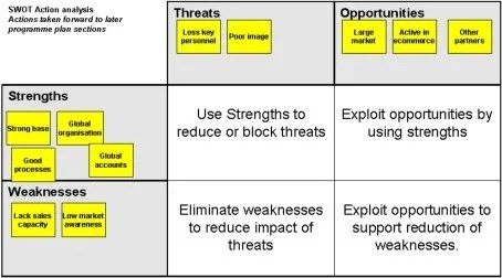 Table One SWOT action analysis