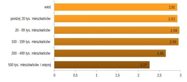 Przeciętne roczne spożycie kawy na osobę w 2012 roku (dane podane w kg)