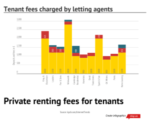 Graph re letting agent fees