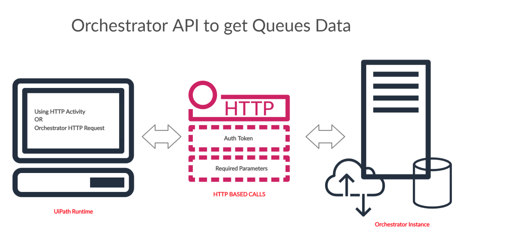 How to report Queue Data in UiPath after Processing