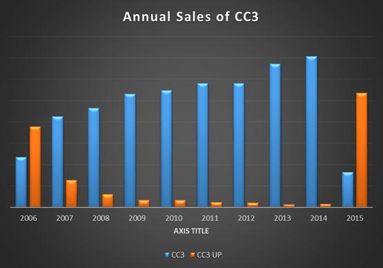 Cc3sales
