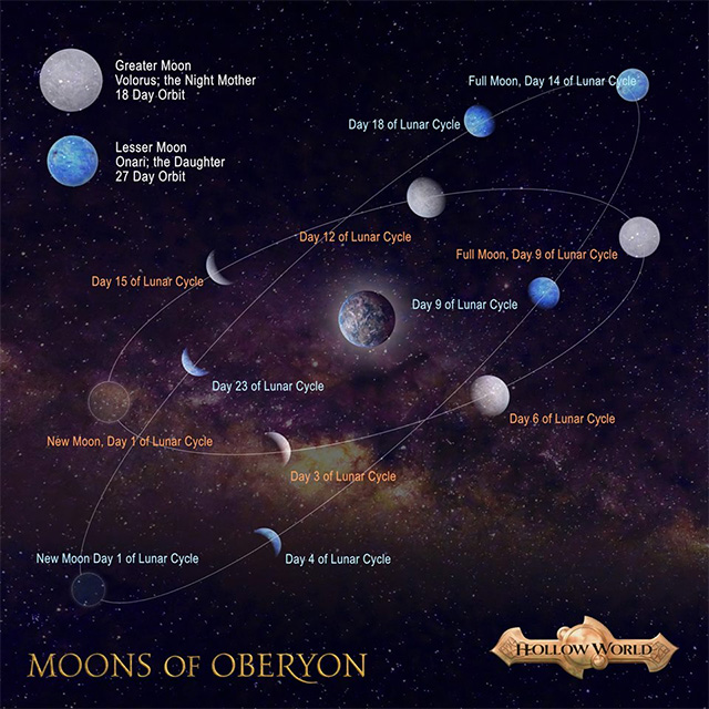 Moons of Oberyon by Richard T Drake