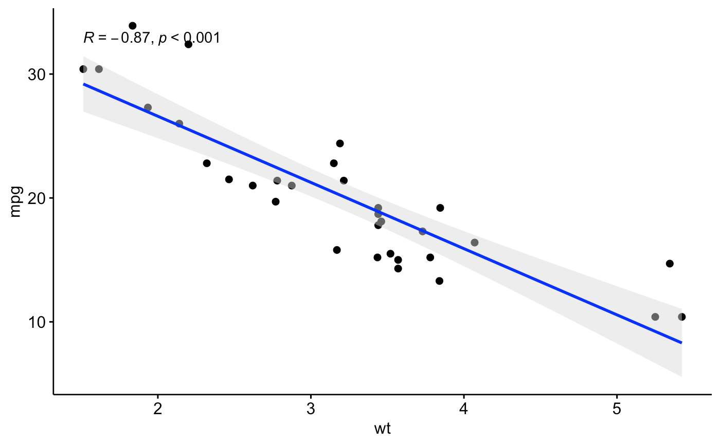 Add Correlation Coefficients With P Values To A Scatter