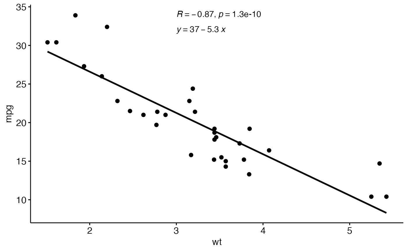 Adjusted R 2 Equation