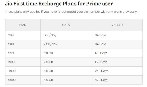 JIO FIRST TIME RECHARGE PLANS FOR PRIME USER