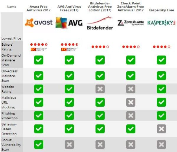 Top 5 Best Free Antivirus 2018