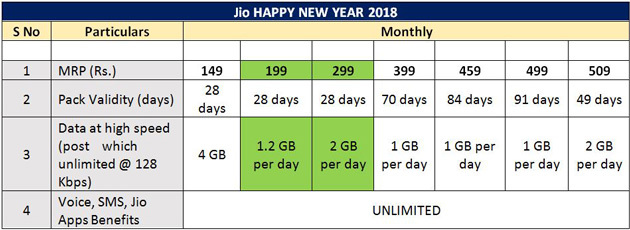 Jio Happy New Year 2018