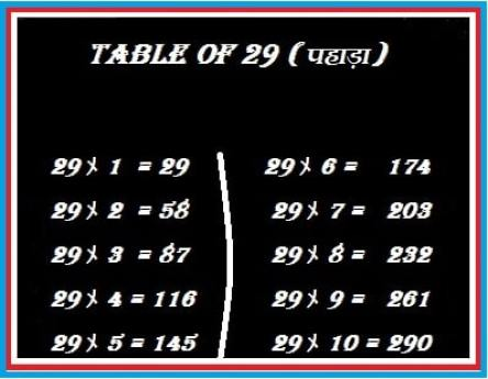 29 का पहाड़ा | Table of 29 | 29 ka Table | 29 KA Pahada | 29ka Table in Hindi