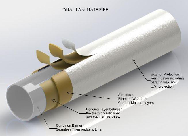 dual laminate pipe illustration