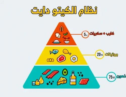 Ketojenik diyet deneyleri
