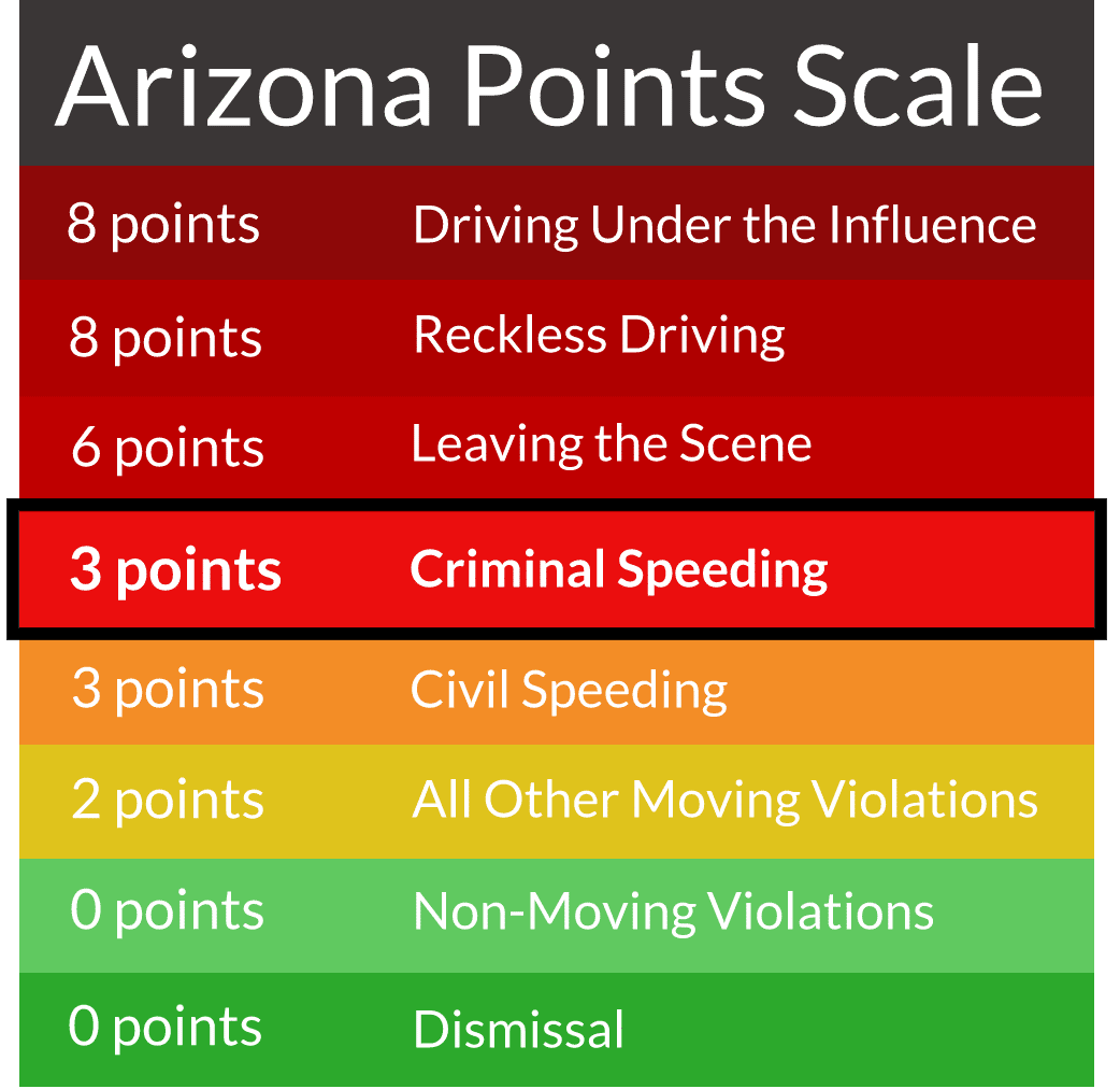 Criminal Speeding is a Class 3 Misdemeanor in Arizona - a jailable offense!