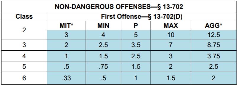 First Offense Aggravated Assault Sentencing Chart