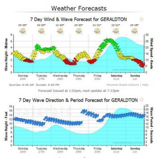 Some swell coming later in the week. Check out the swell intervals!