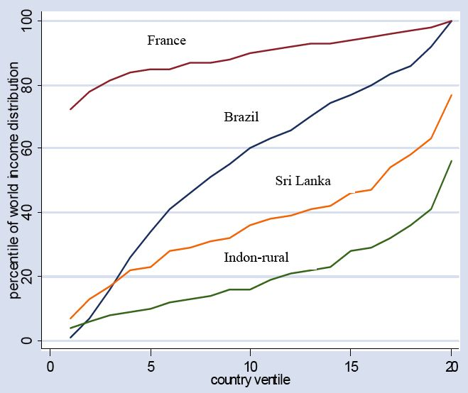 Inequality within and amoung countries