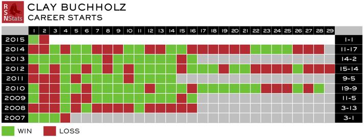 Buchholz Career Record