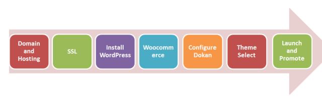 4 Workflow building website