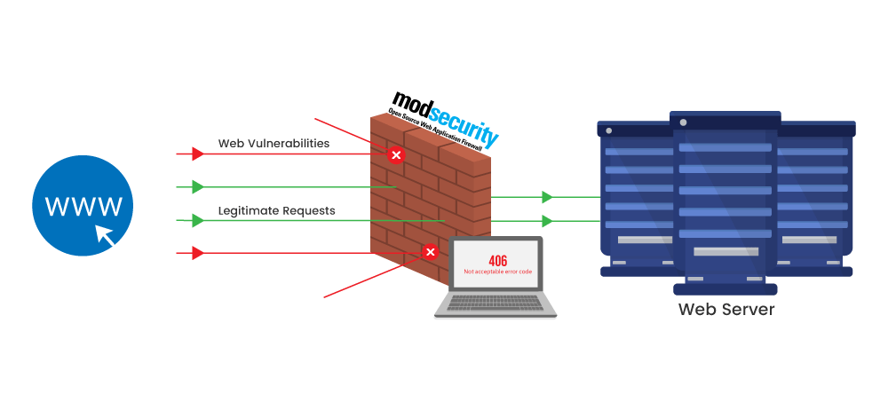 How ModSecurity protects WordPress websites
