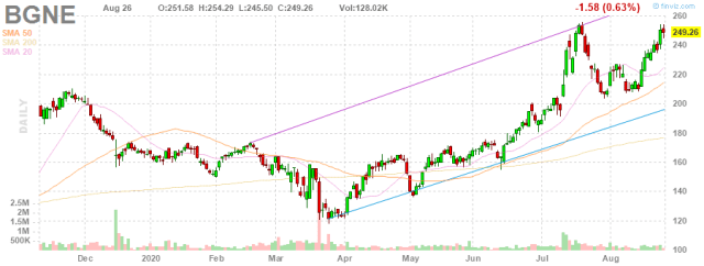 BeiGene [NASDAQ: BGNE] Signs Licensing Deal For Neutralizing COVID-19 Antibodies With Singlomics
