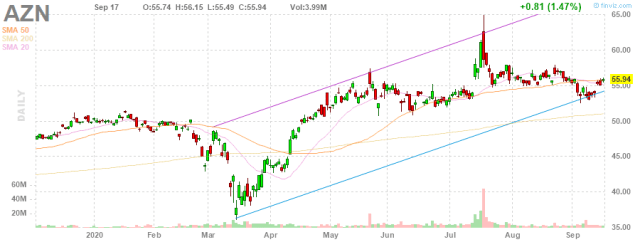 AstraZeneca's [NYSE: AZN] Lynparza Shows Positive Result In BRCA-Mutated Ovarian Cancer