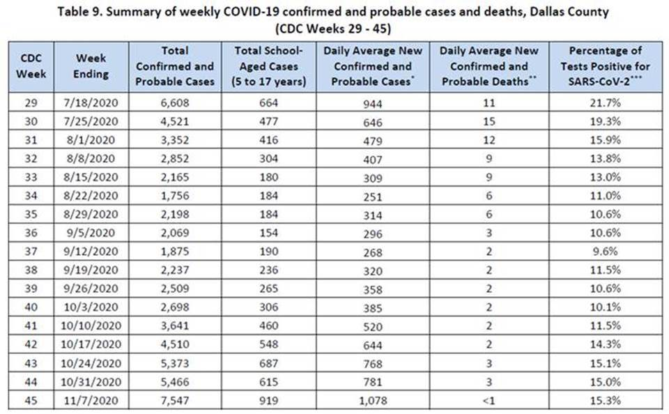 Dallas County Reports 17 New Deaths, 947 COVID Cases