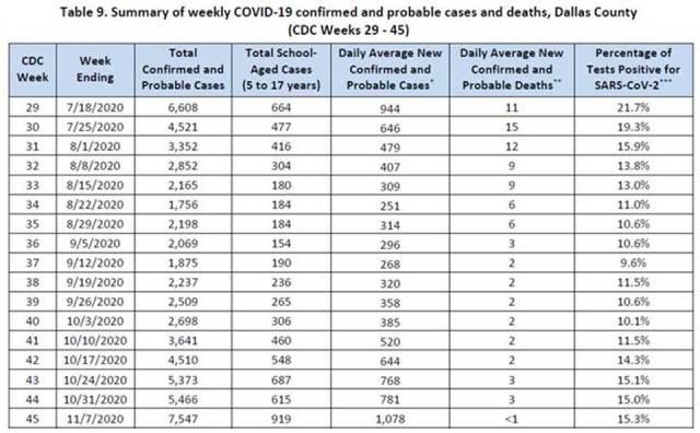 COVID 19 cases in Dallas County