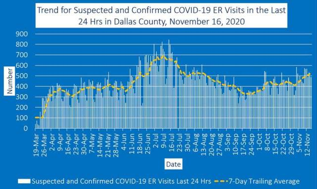 ER visits graph Dallas
