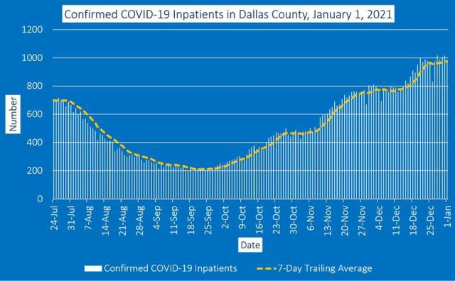 Dallas County COVID Update 2,842 Cases, 23 Deaths